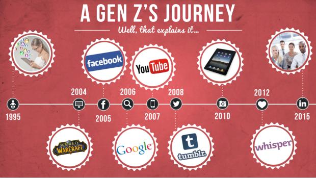 generation-z-journey