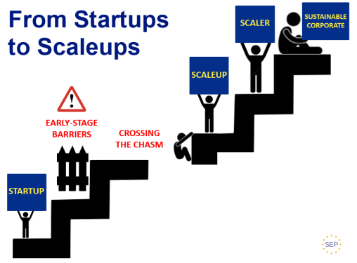 Scaleups