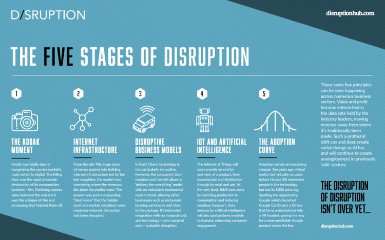 5_stages_tech_Disruption-1-1024x640